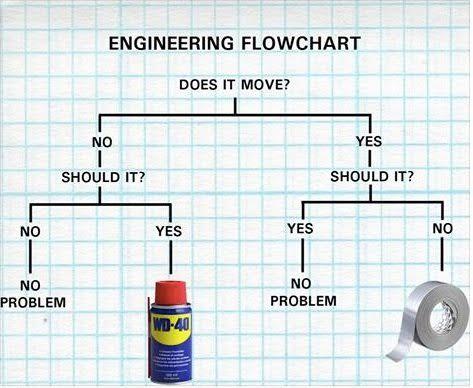 redneck-engineering-flowchart