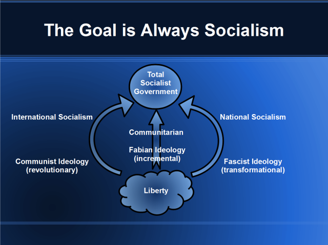 Fabian Socialism